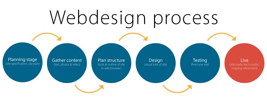web design process expert it solution