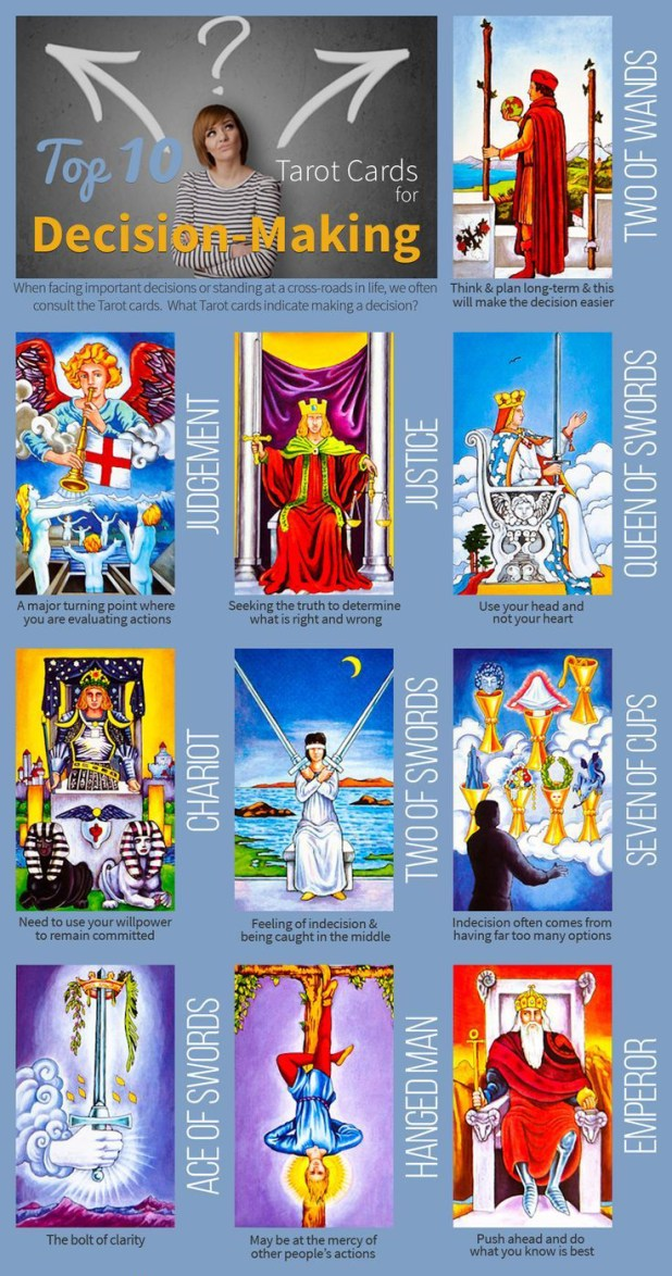 Decision Using Tarot Never Fails