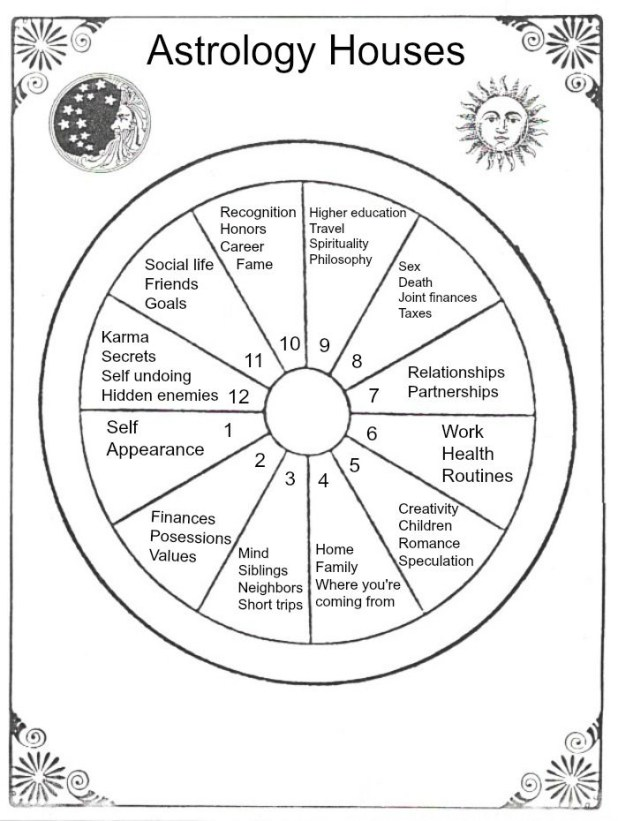 Check Astrology Houses