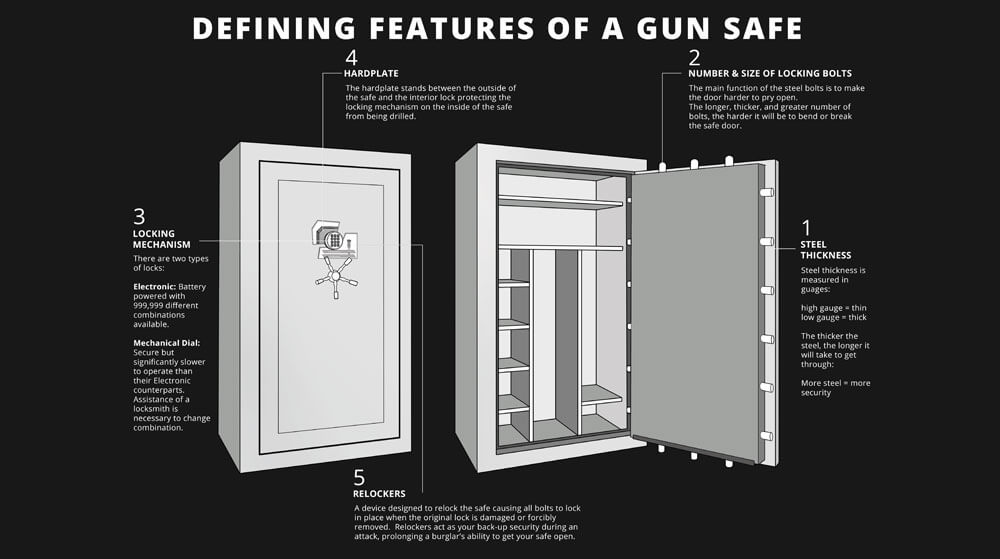 Important Components & Features of a Gun Safe - Expert Safe