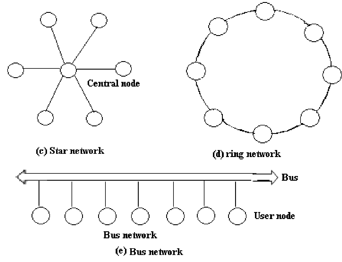 Explain Topology Method Used In Lan Technology In Detail