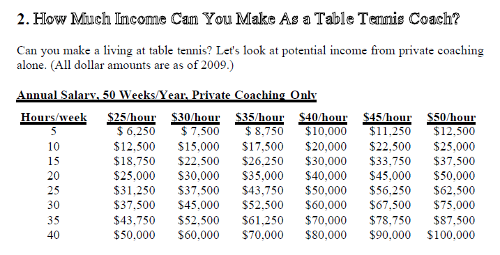 professional table tennis coach earnings