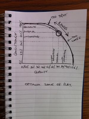 Quality vs Consistency