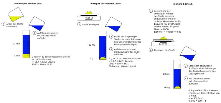 Molekulare Rechnungen 7: Konzentration
