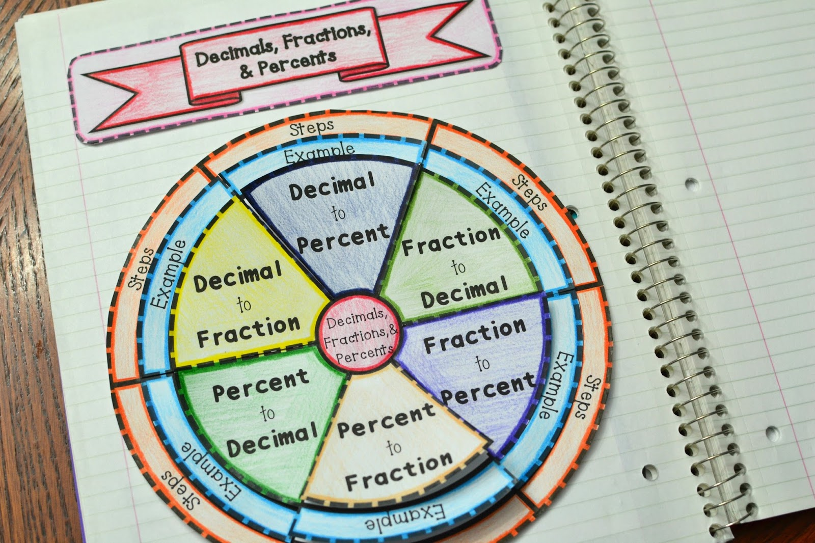 Decimals Fractions And Percents Wheel Foldable