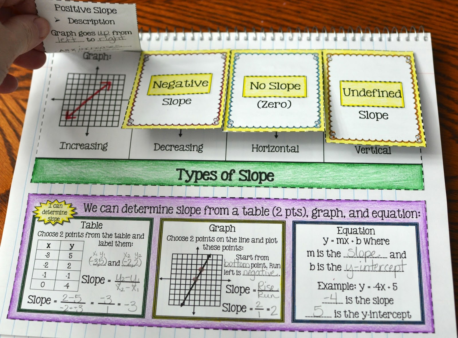Types Of Slope Foldable