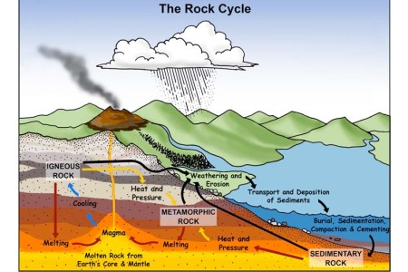 Map of rock cycle 4k pictures 4k pictures full hq wallpaper rock cycle diagram of the rock cycle rock cycle process sciencing rock cycle process geology cafe com click on any word to see a link or illustration ccuart Choice Image