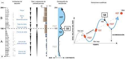 3.3. Analisis secuencial de la Formacion Camana