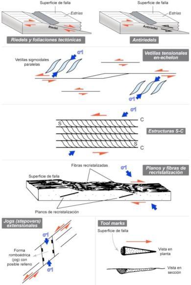 Figura 1. Interpretacion cinematica de microestructuras EXPLOROCK
