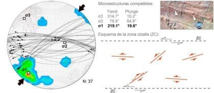 Figura 3. Interpretacion cinematica de microestructuras EXPLOROCK