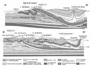 Figura 3. Tectonica Ductil a Escala Regional