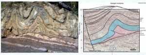 Figura 6. Tectonica Ductil a Escala Regional