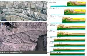 Figura 7. Tectonica Ductil a Escala Regional