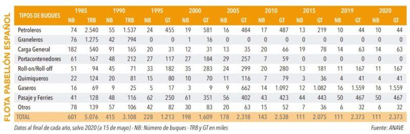 Tabla 3: Representa la evolución de 1985 a 2000, en nº de buques y en toneladas, de Buques Mercantes de Pabellón o Registro Español de arqueo superior a 100 GT (Fuente: ANAVE)