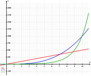 Exponential[1]