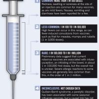 vaccinerisks
