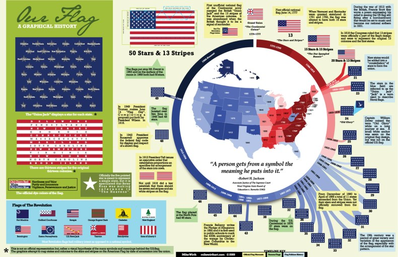 26_Graphical History of the US Flag