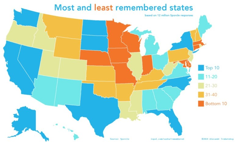 9_Most Remembered States