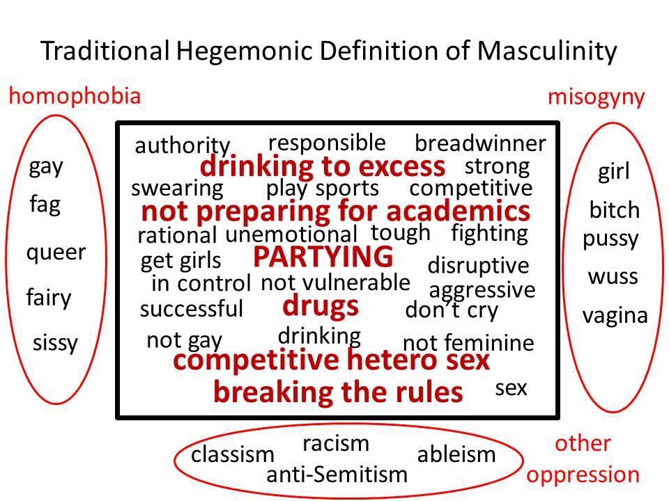 hegemonicmasculinity