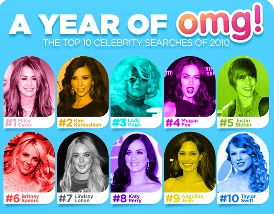 Top-10-Yahoo-Celebrity-Searches-in-2010.jpg