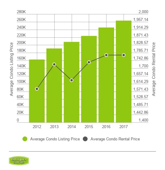 Average listing price vs average rental price for condos from 2012 to 2017