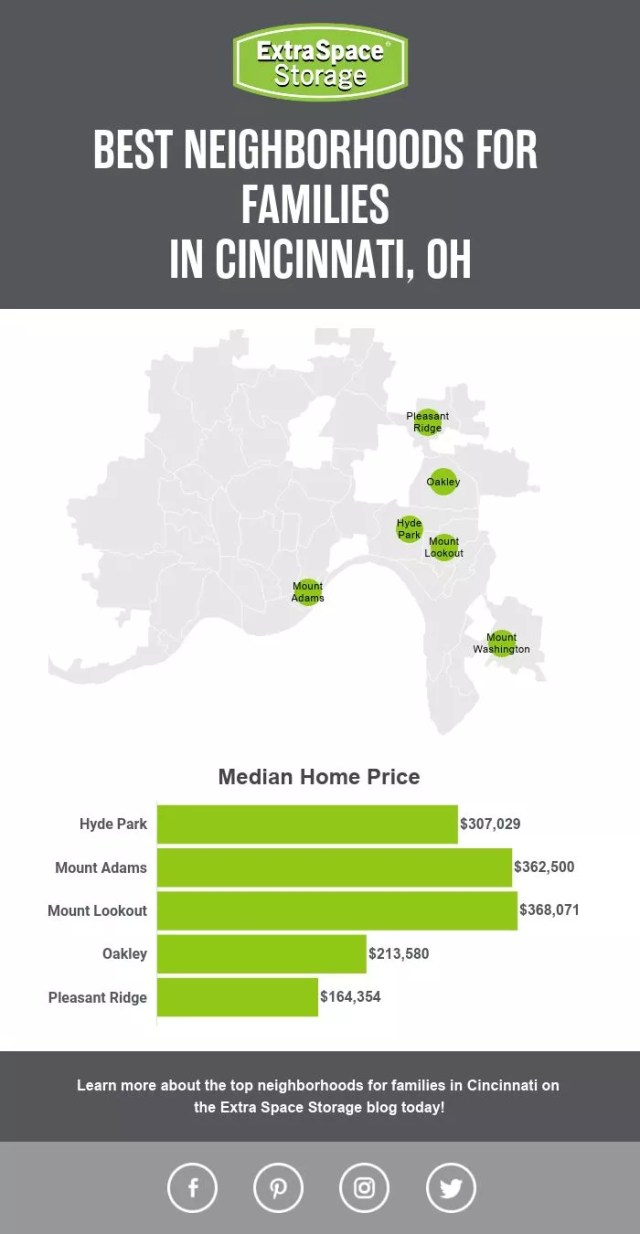 Map of Median Home Prices of Neighborhoods in Cincinnati Perfect for Families