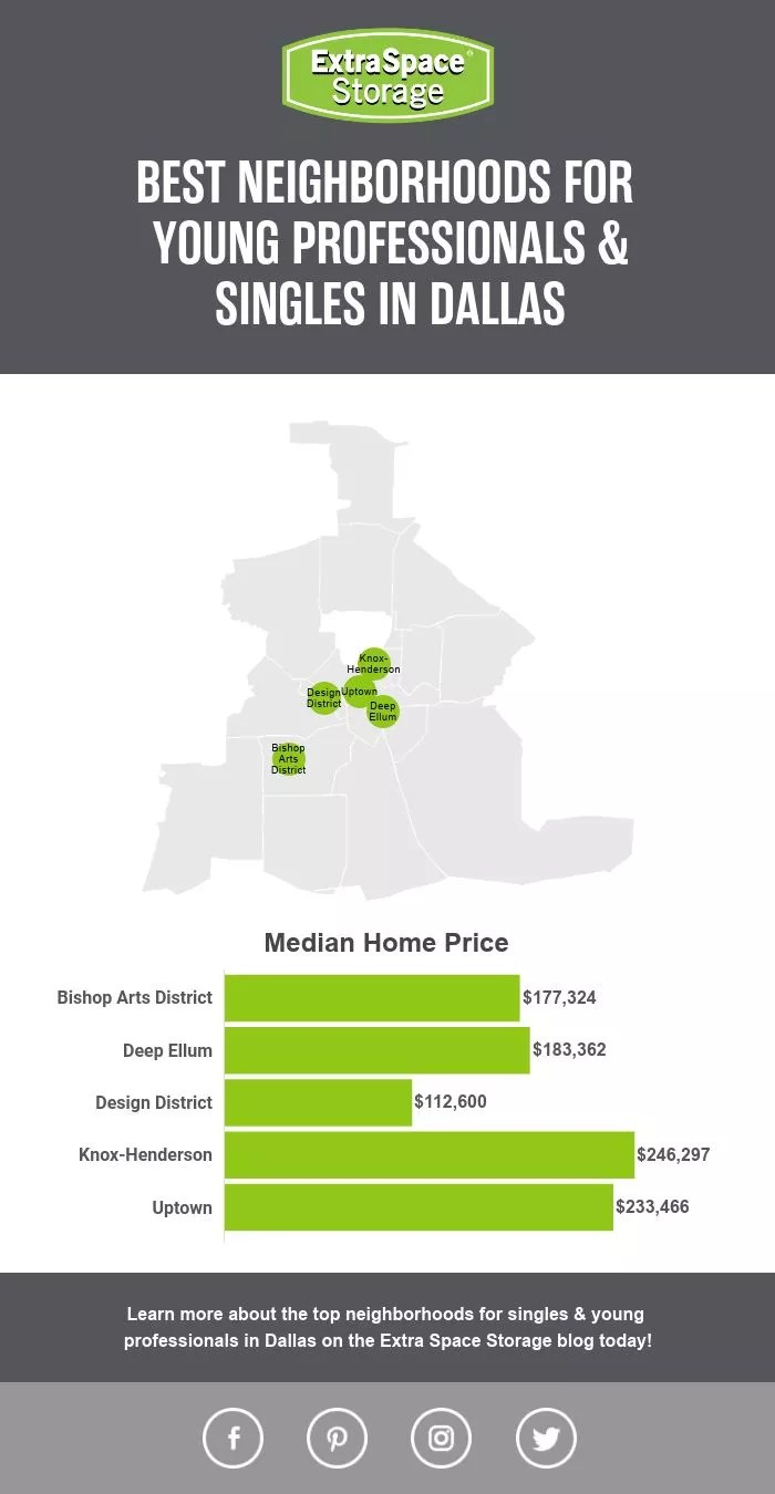 Map of Median Home Prices of Neighborhoods in Dallas Perfect for Singles & Young Professionals