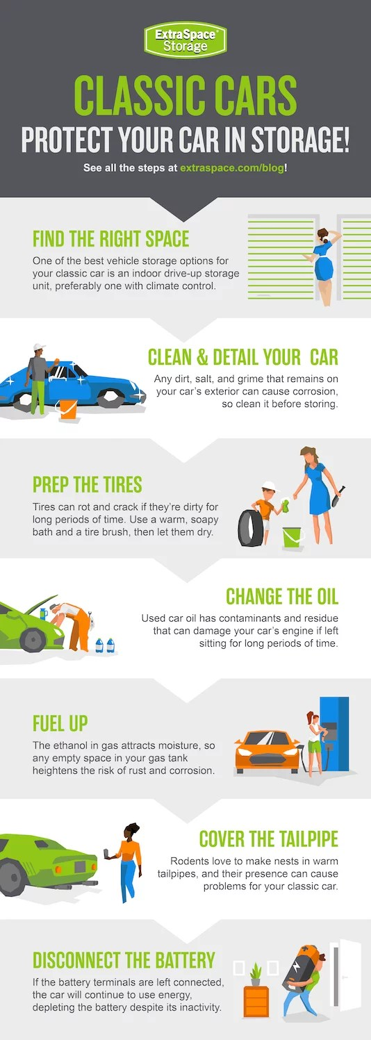 Infographic Explaining How to Protect a Classic Car While in Storage