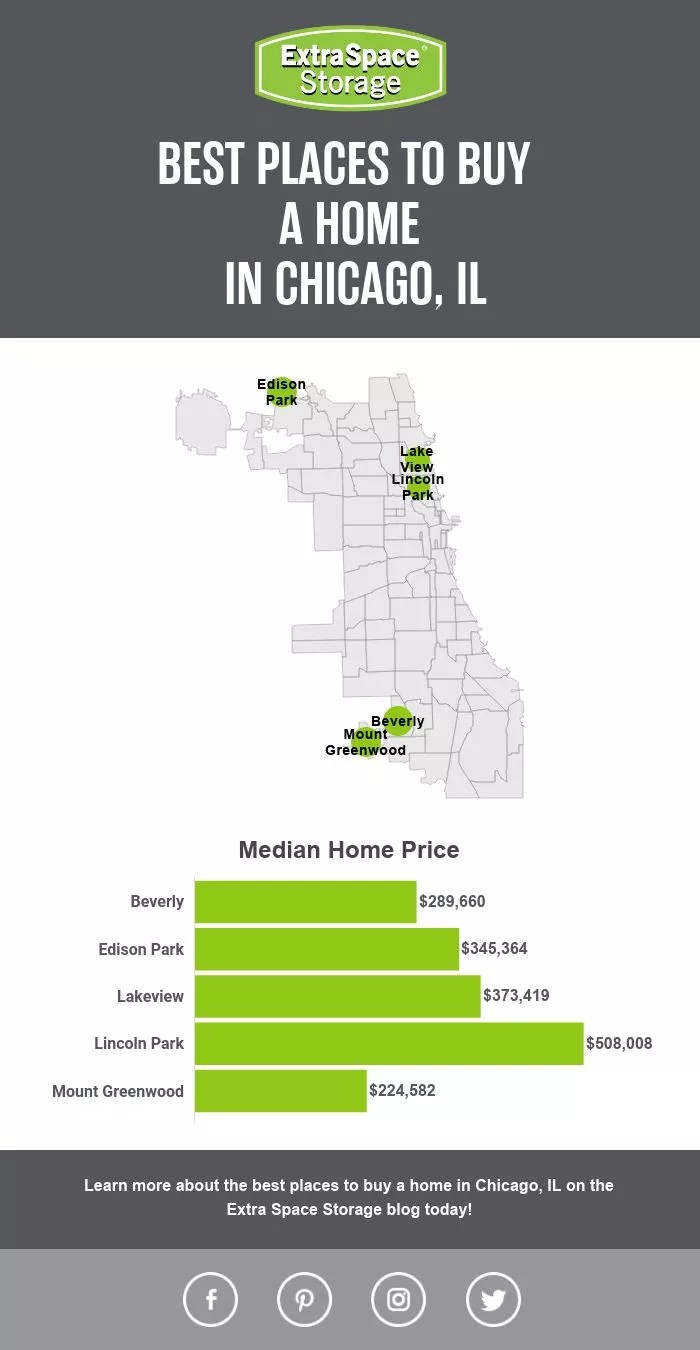 Map of the Best Places to Buy a Home in Chicago, IL: Extra Space Storage