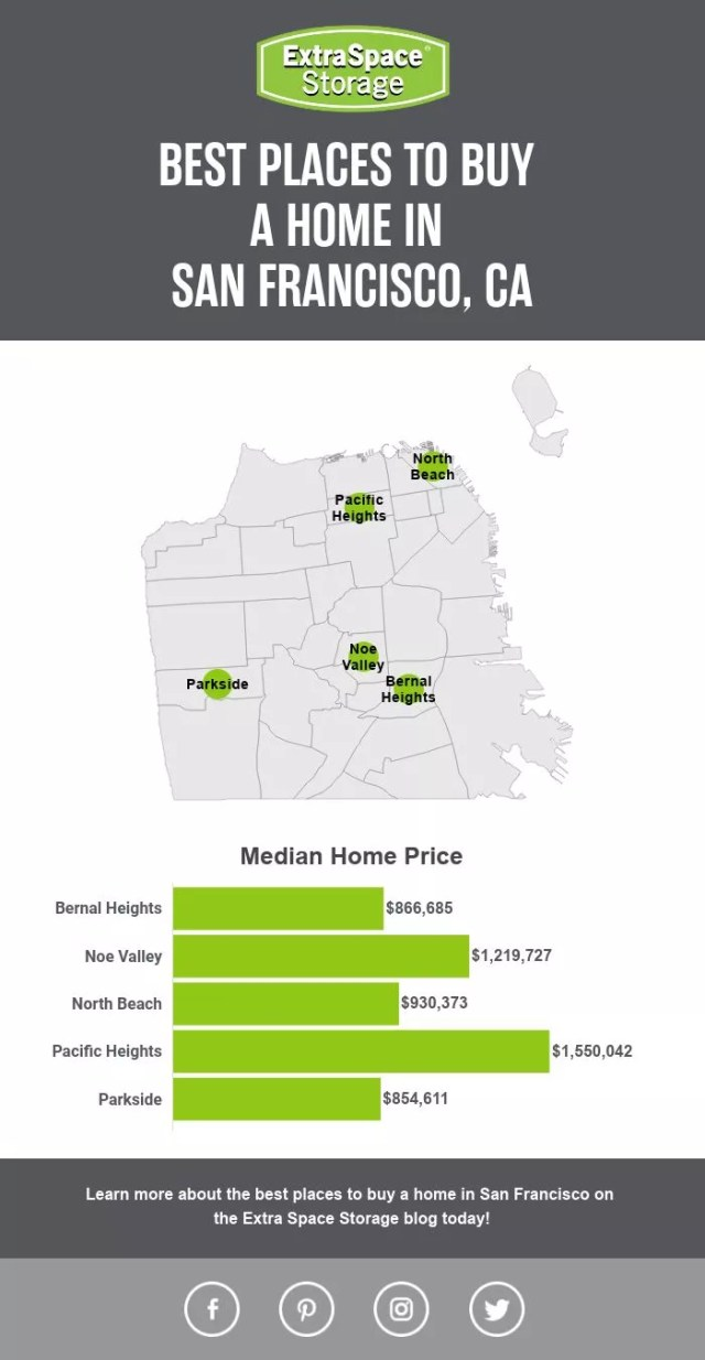 Map of the Best Places to Buy a Home in San Francisco, CA: Extra Space Storage