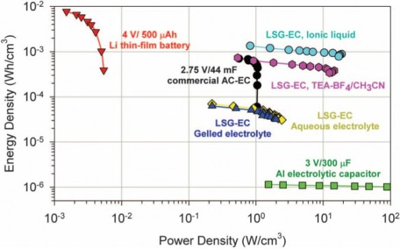 Energy/power density of graphene (LSG) capacitors
