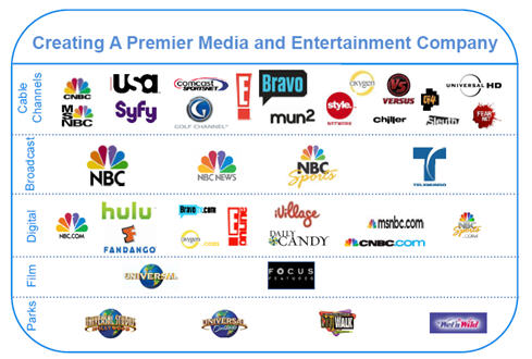 Concentration of media ownership