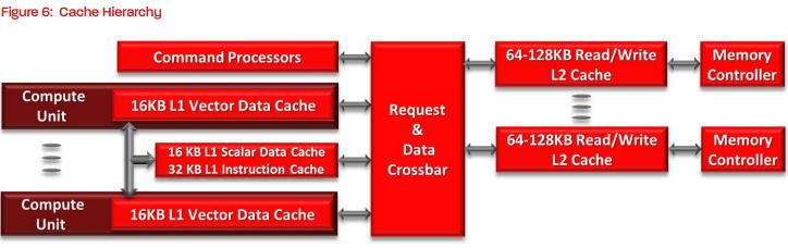 Cache design (Graphics Core Next)
