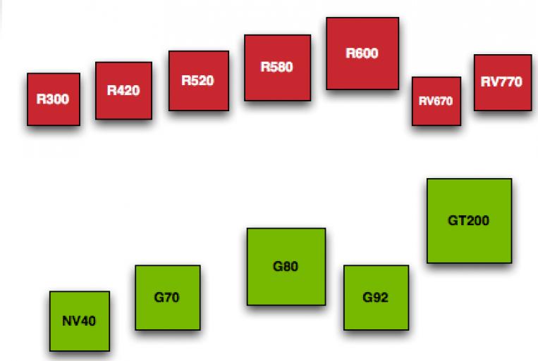 Die sizes - AMD vs Nvidia through 2009