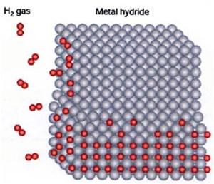 A nickel lattice soaking up hydrogen ions in a LENR reactor
