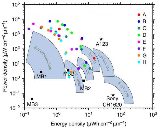 Energy density vs. power density for a variety of battery technologies, including University of Illinois' new microstructured anode/cathode li-ion battery