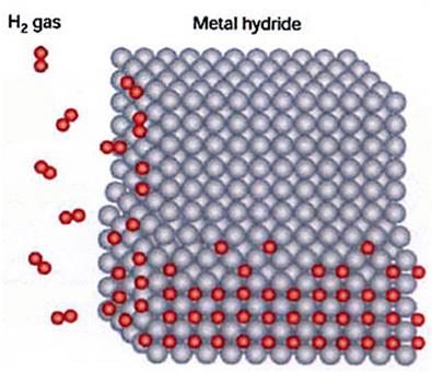 LNER (cold fusion) hydrogen/nickel lattice