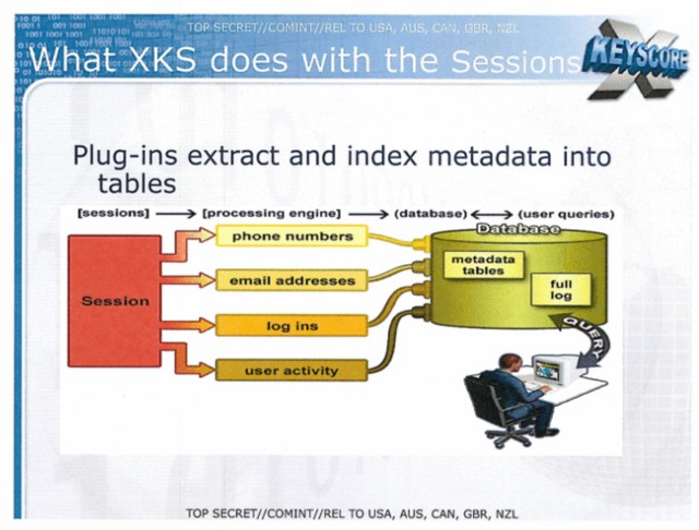 How XKeyscore extracts information from HTTP sessions