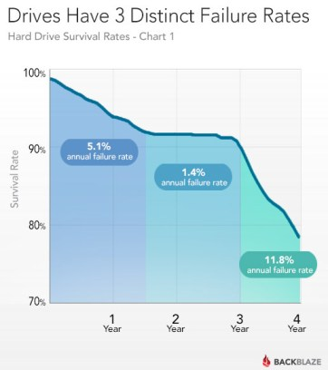 chart detailing hard drive failure rates