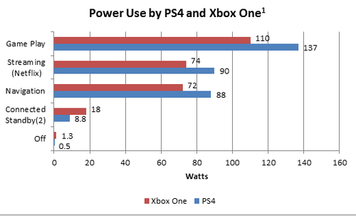PS4 Xbox One Power Consumption Analysis Points To Sony Advantage And Future Efficiency Gains
