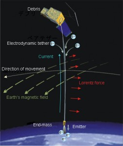 JAXA's electrodynamic tether