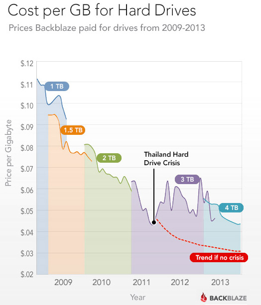 Hard drive cost per gigabyte, from 2009 to 2013