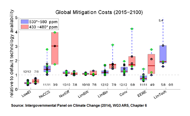BECCS and carbon sequestration