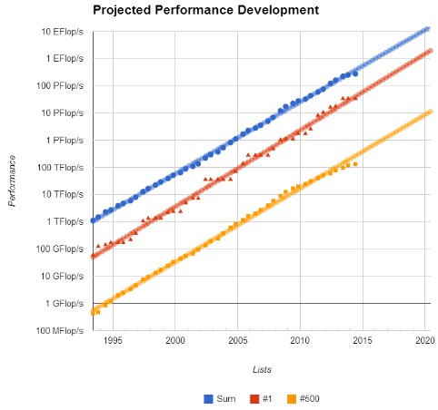 Top 500 supercomputer performance over the last 20 years