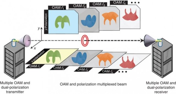 UCS's OAM wireless network setup