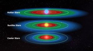 Scientists: Most stars have 'Goldilocks' plas in the