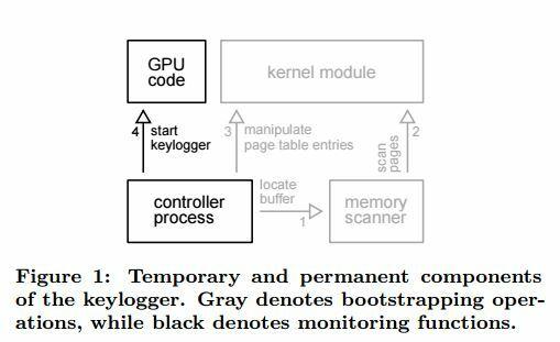 GPU-malware