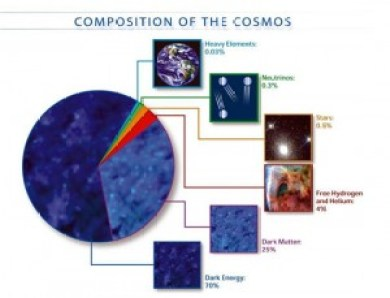 As you can see from this chart of the composition of the universe, understanding dark matter and dark energy is fundamental to understanding our universe.