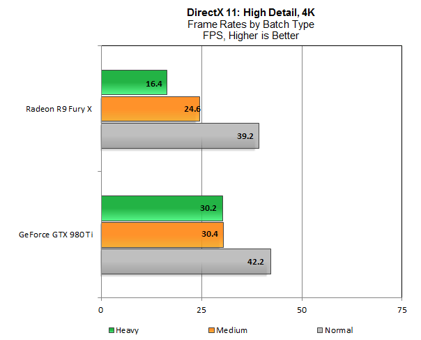 Batch performance at 4K
