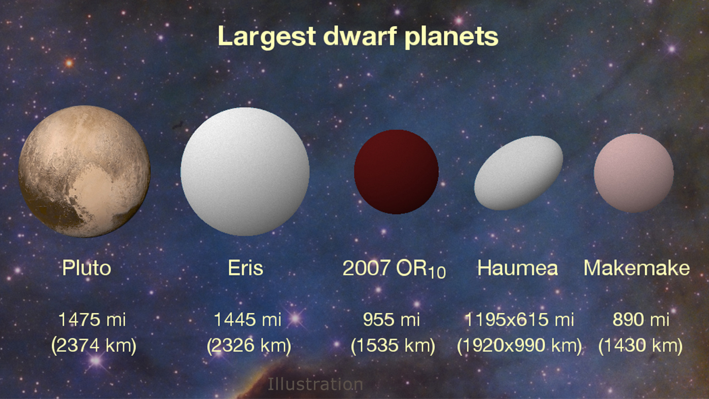 Red Dwarf Planet Beyond Neptune Confirmed As Third